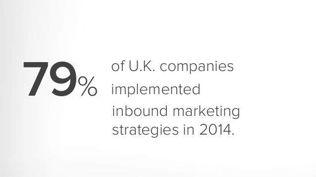 a staggering 79% of UK businesses are using Inboud Marketing