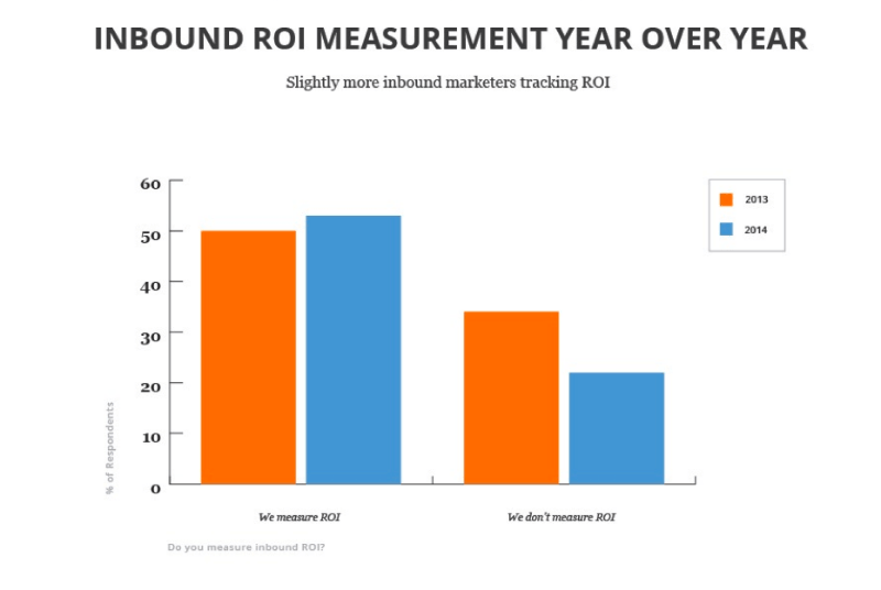 half of us marketers don't actually bother to measure ROI