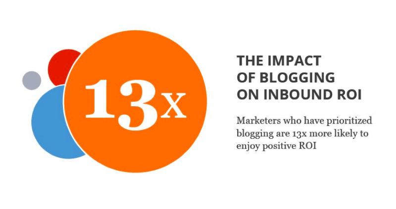 According to Hubspot marketers who blog are 13x more likely to drive positive ROI