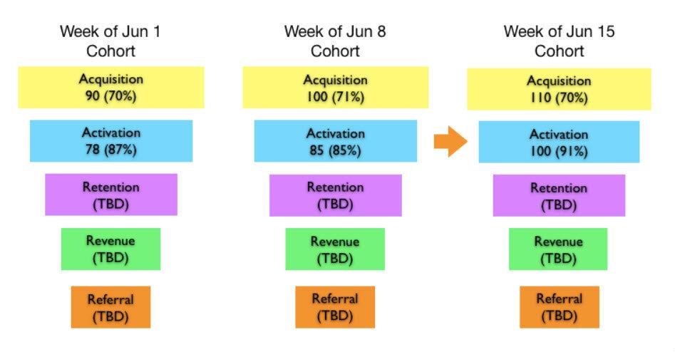 Set up a Marketing Analytics Conversion Funnel using mixpanel