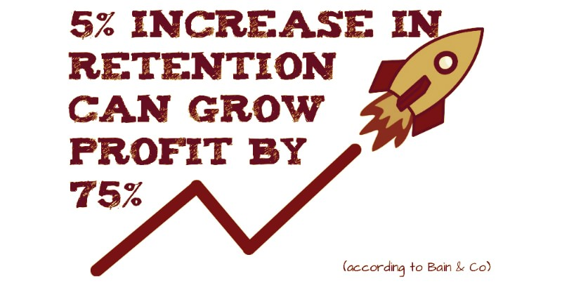 an increase in retention of just 5% can lead to profits increase by 75%