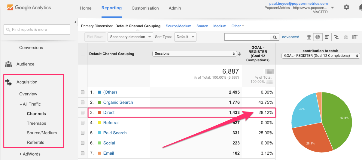 "The Google Analytics ""Channels"" report - direct traffic"