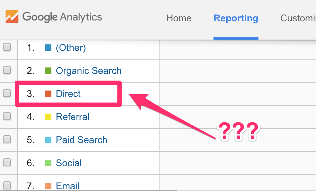 5 Clever Hacks to Understand Your Google Analytics Direct Traffic