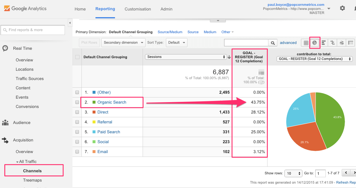 Why I love the Google Analytics Channel Report