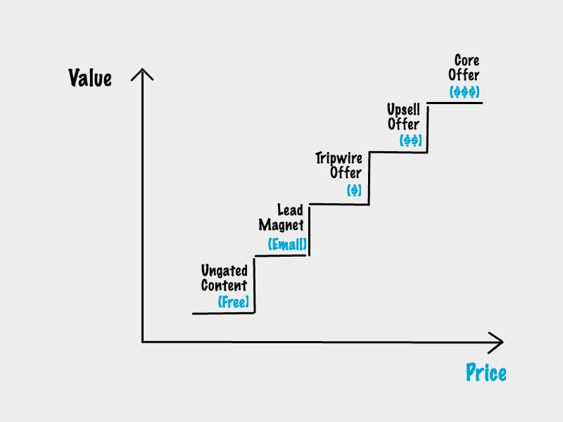 ascending the sales funnel traffic price